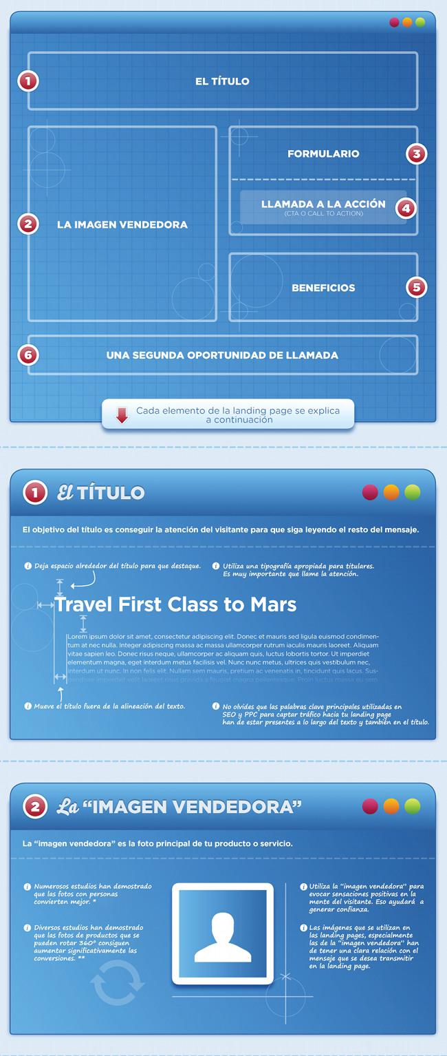 Infografía: Anatomía de una landing page - Tutorial Monsters ...