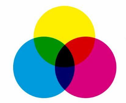 Modo de Color CMYK