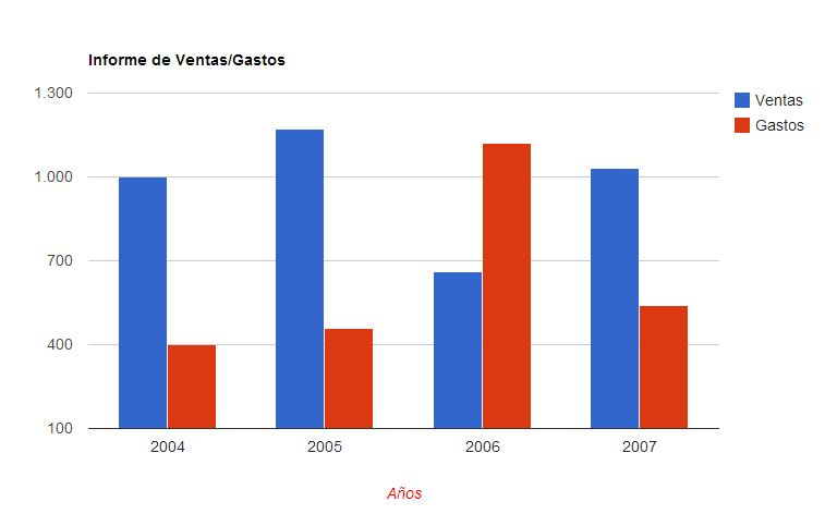 Grafico Columnas Google Chart