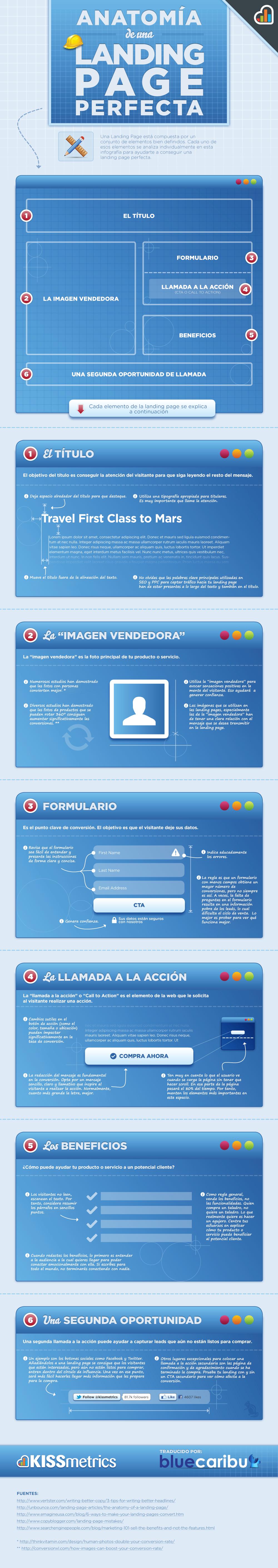 Anatomia de una Landing Page